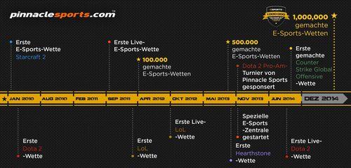 Pinnacle Sports: Der Weg zu 1 Million E-Sports-Wetten (PRNewsFoto/Pinnacle Sports)