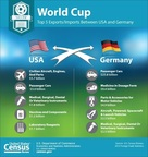 In honor of today's World Cup game, a new graphic shows U.S. Census Bureau foreign trade statistics for the top five exports and imports between the United States and Germany in 2013. (PRNewsFoto/U.S. Census Bureau)