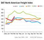 Spot Market Truckload Freight Finishes Q1 Strong