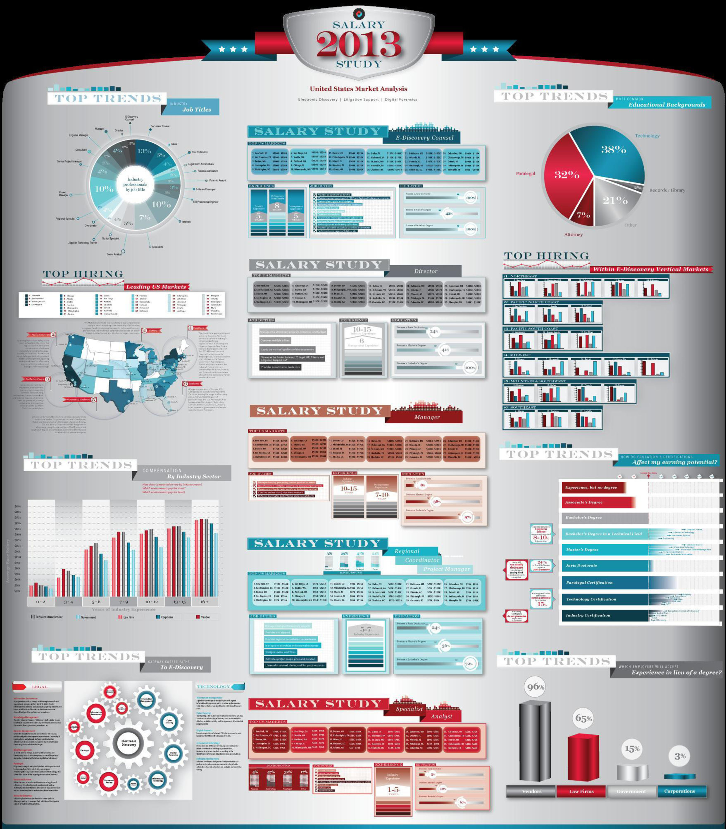 LTS Salary Study Infographic.  (PRNewsFoto/LTS - Legal Technology Staffing)