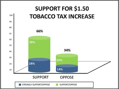 Sixty-six percent of Minnesotans support raising the state tobacco tax by $1.50 per pack of cigarettes.  (PRNewsFoto/Raise it for Health)