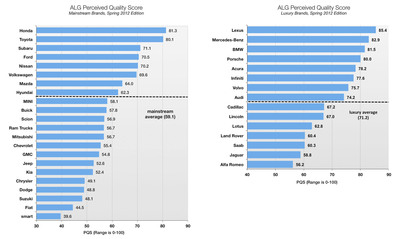 ALG Spring 2012 Perceived Quality Study.  (PRNewsFoto/ALG)