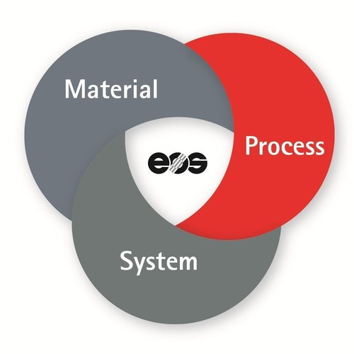 The holistic quality concept at EOS covers the three central technological elements of Additive Manufacturing: system, process, material (source: EOS) (PRNewsFoto/EOS)