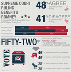 Infographic: Supreme Court Ruling Benefits Romney.  (PRNewsFoto/StrategyOne)