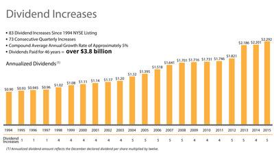 December 2015 Dividend Increase Chart