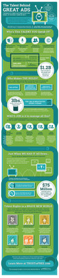 Extreme Reach Infographic, Talent Behind Great Ads
