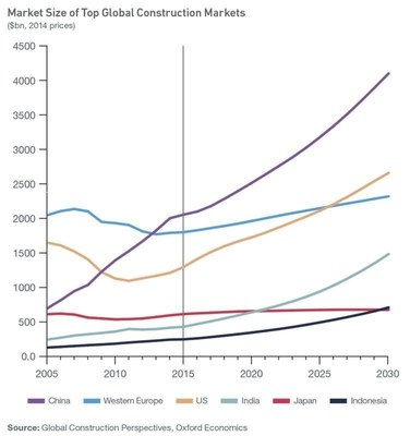 Market Size of Top Global Construction Markets (PRNewsFoto/Global Construction Perspectives)