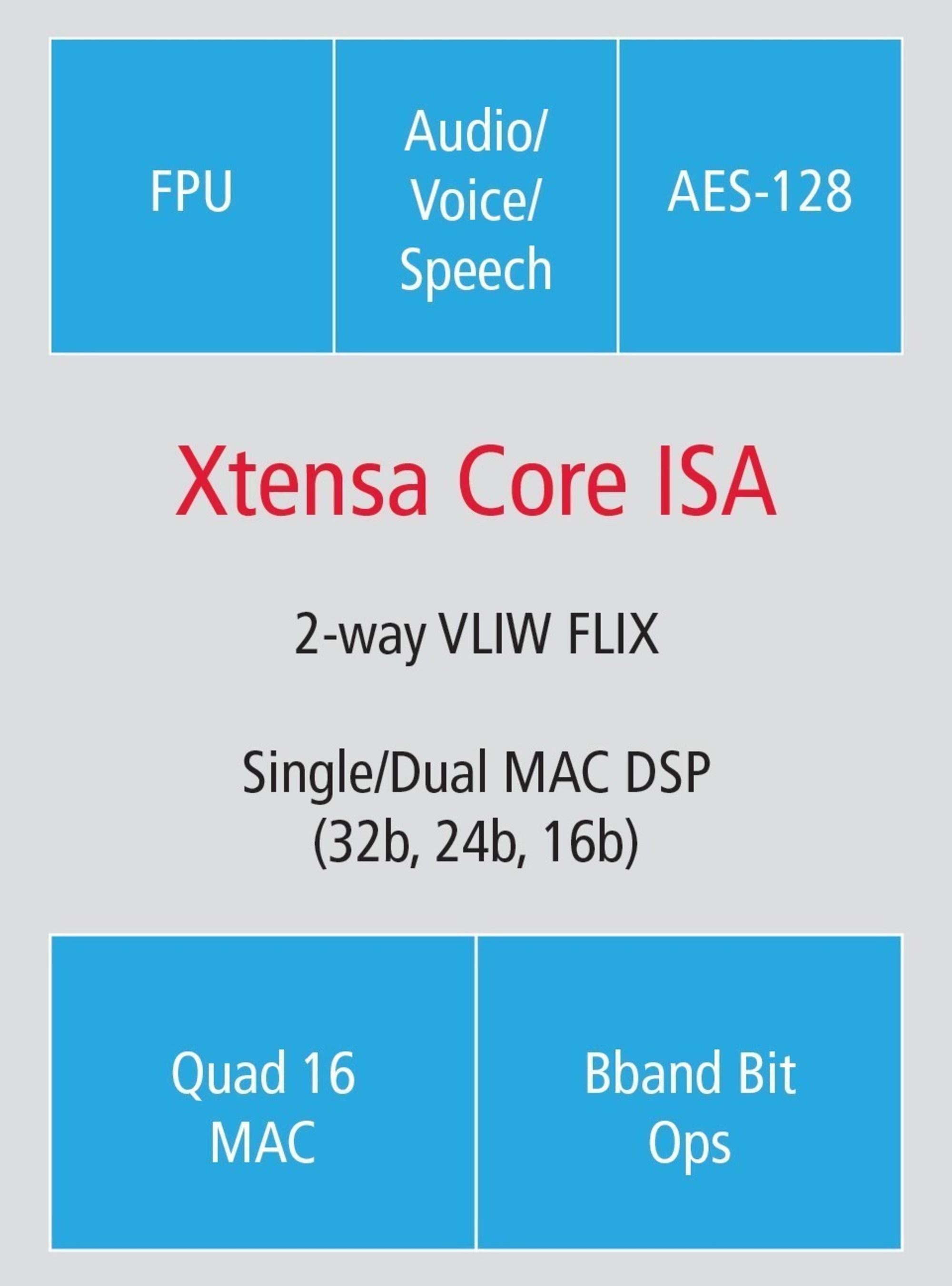 Tensilica Fusion DSP configuration options