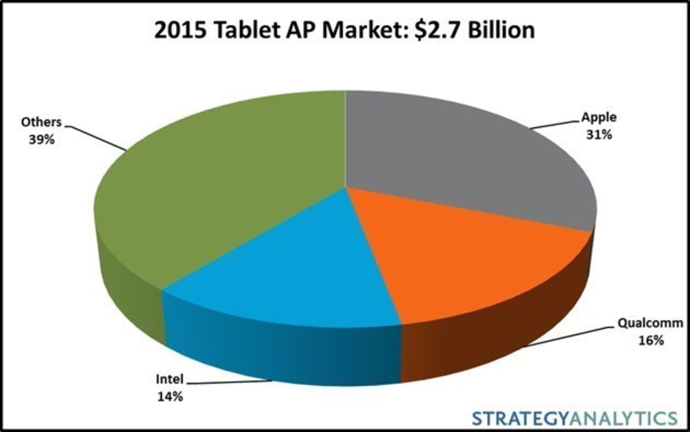 Strategy Analytics: Tablet Apps Processor Revenue Declined 33 Percent in 2015