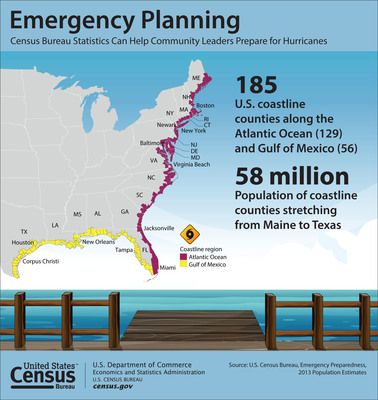 The North Atlantic hurricane season begins June 1 and lasts through Nov. 30. The U.S. Census Bureau produces timely local statistics that are critical to emergency planning, prepareness and recovery efforts. Emergency planners and community leaders can better assess the needs of coastal populations using Census Bureau statistics. (PRNewsFoto/U.S. Census Bureau)