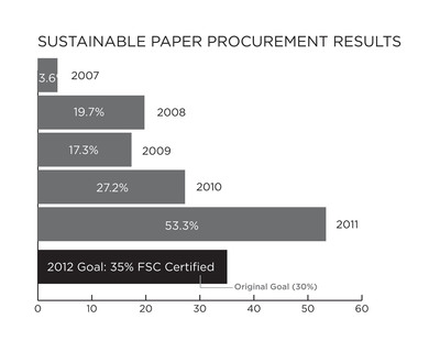Scholastic reports 2011 progress toward industry-leading goals for use of FSC-Certified and Recycled Paper.  (PRNewsFoto/Scholastic Inc.)