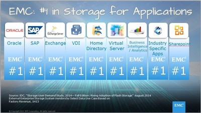 EMC: #1 in Storage for Applications (PRNewsFoto/EMC Corporation)