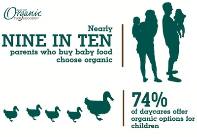 Concern about their children's health is a driving force behind parents' decision to purchase organic products. (PRNewsFoto/Organic Trade Association)