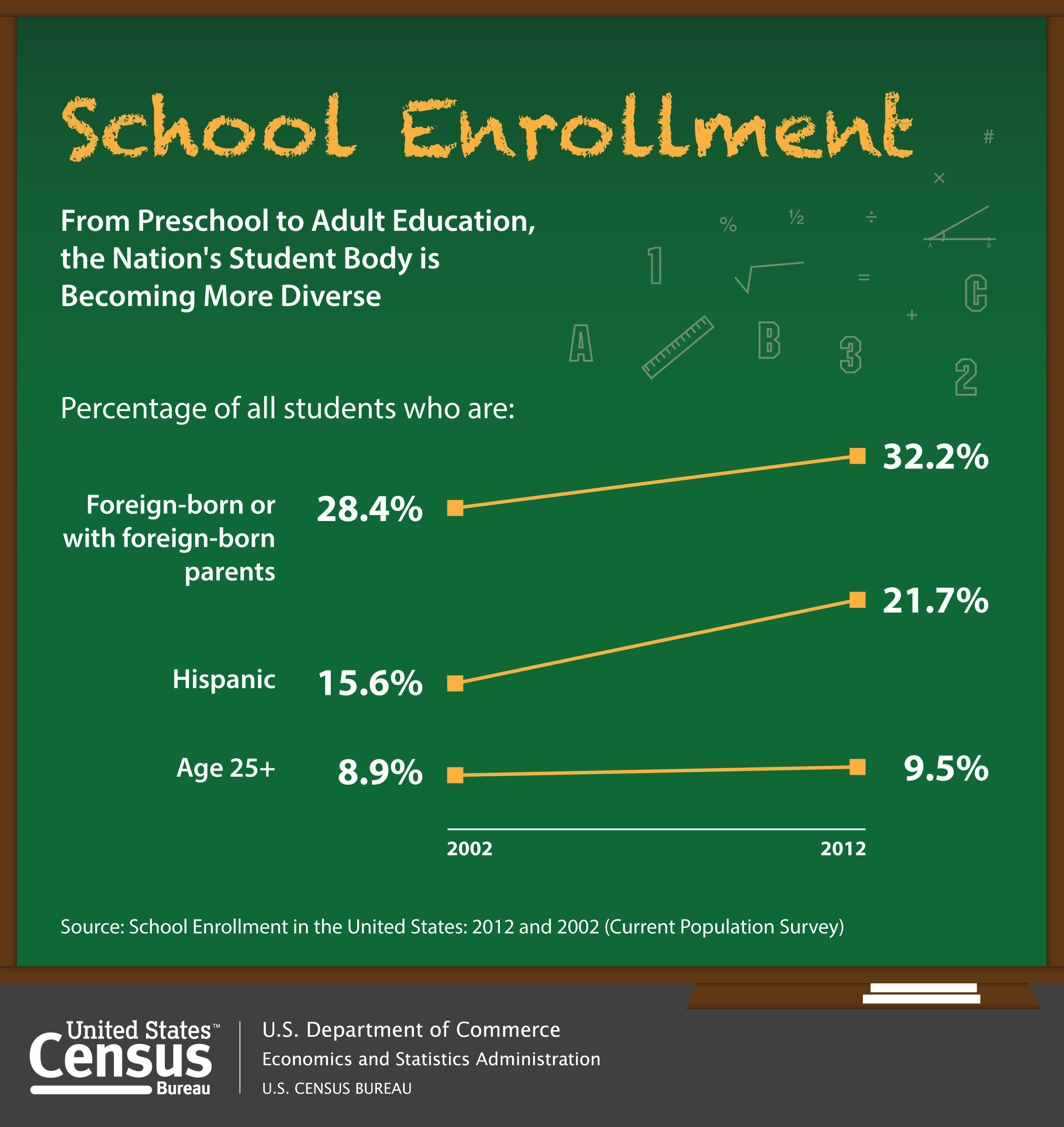 As students begin a new school year, the Census Bureau releases School Enrollment: 2012, an annual set of tables on the characteristics of children and adults enrolled in school at all levels - from nursery to graduate school. Among the characteristics examined are age, sex, race, Hispanic origin, nativity and foreign-born parentage. For example, students who were born in another country or whose parents were foreign-born comprised 32 percent of all those enrolled in school at all levels in 2012.  (PRNewsFoto/U.S. Census Bureau)