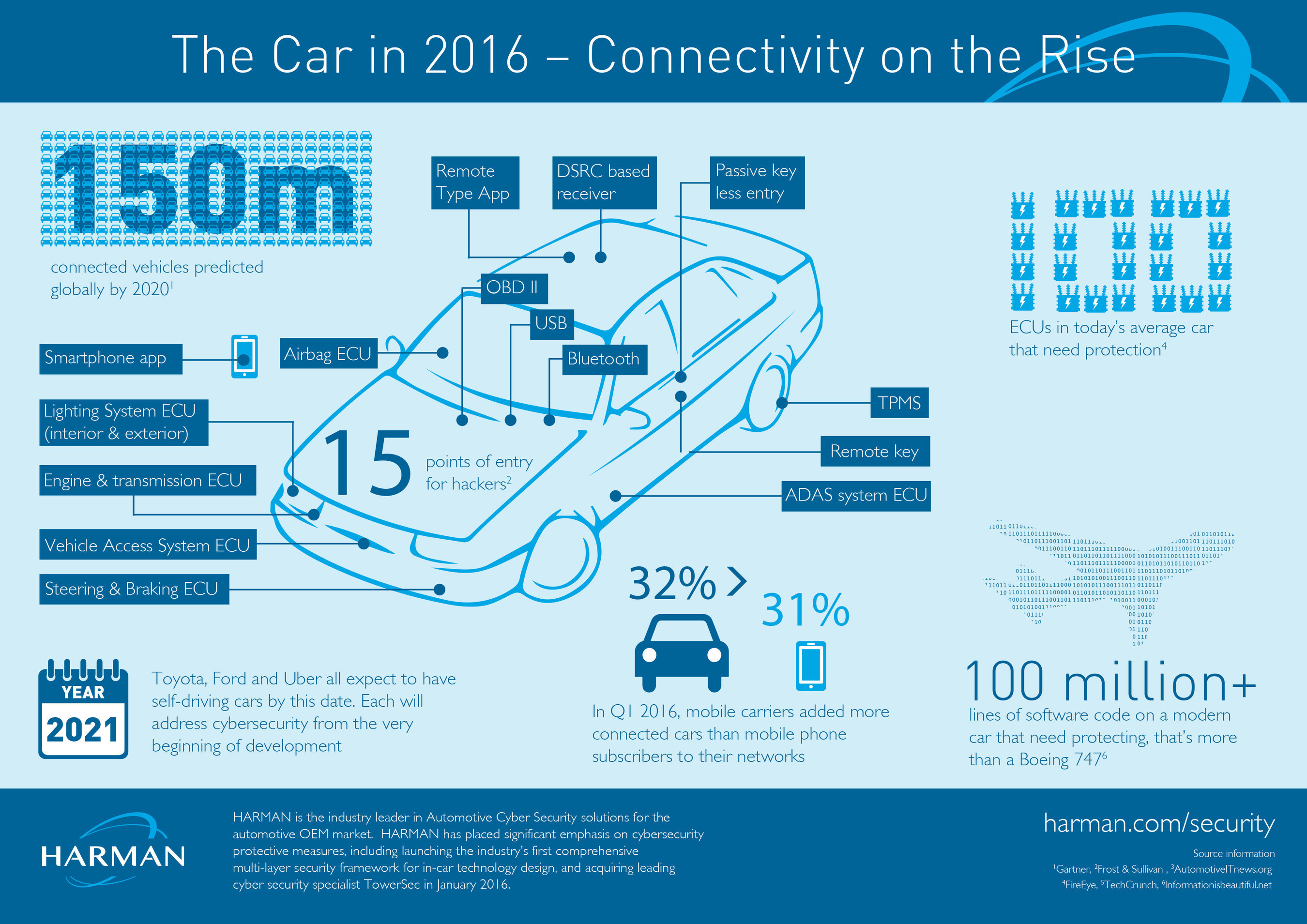 Connectivity on the Rise - The Connected Car in 2016, a HARMAN Infographic.