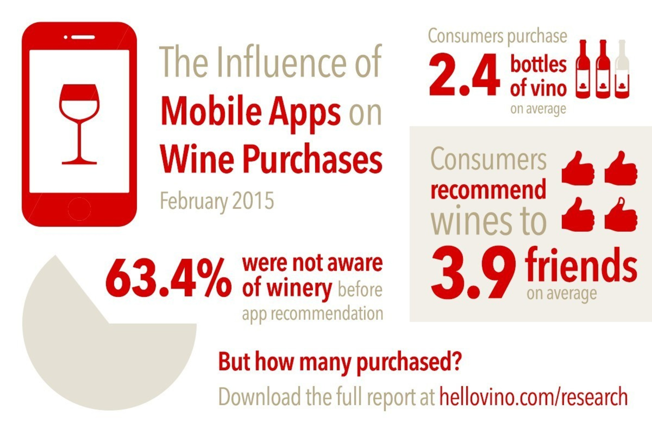 """Highlights from """"The Influence of Mobile Apps on Wine Purchases"""" research report."""
