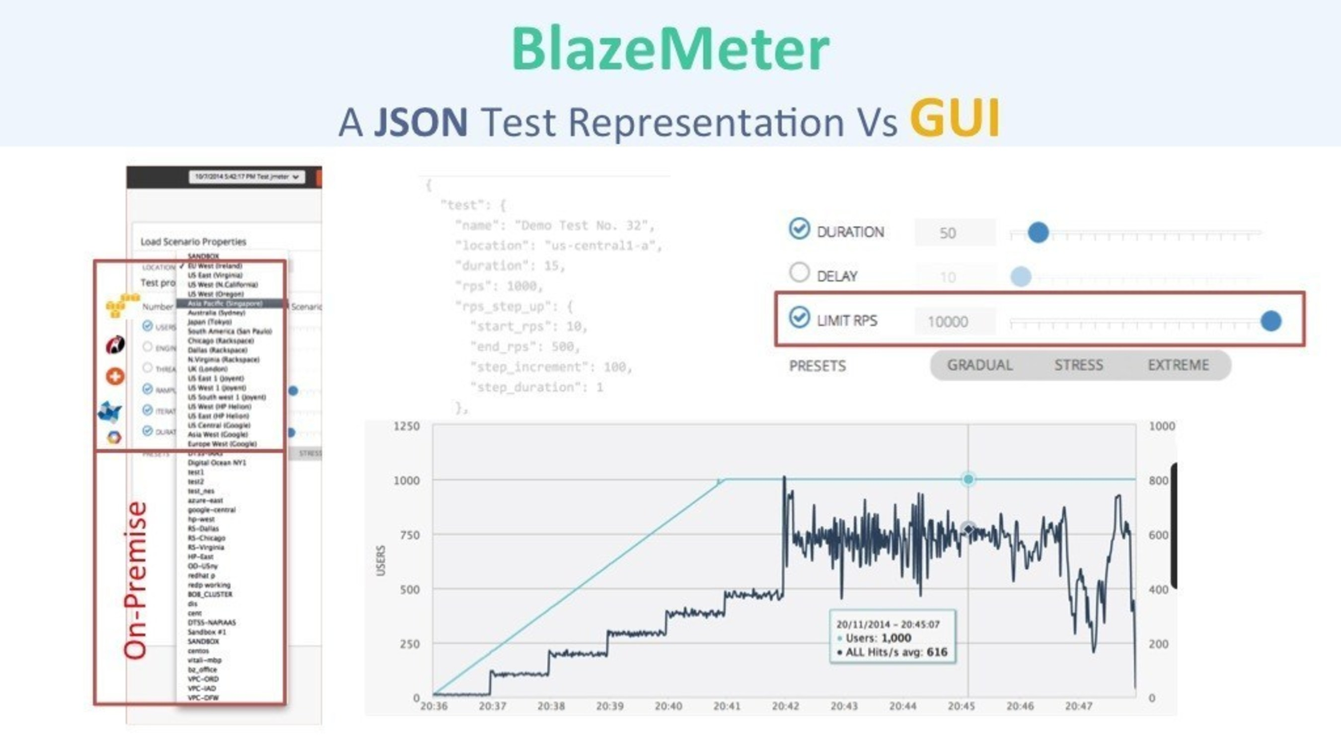 BlazeMeter's Continuous Testing as a Services allows developers to replace scripts and use industry standard JSON files to configure the load test.
