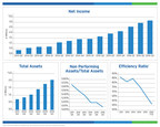 BSB Bancorp, Inc. Reports Third Quarter Results - Year Over Year Earnings Growth of 79%