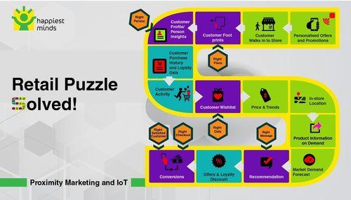 Proximity Marketing and IOT