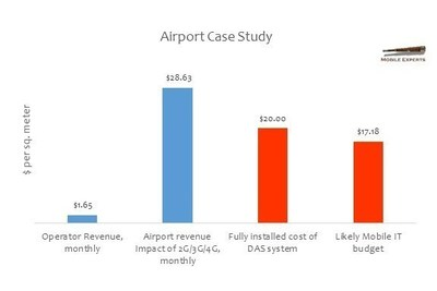 Evaluating Value of Wireless and Affordability for Airports