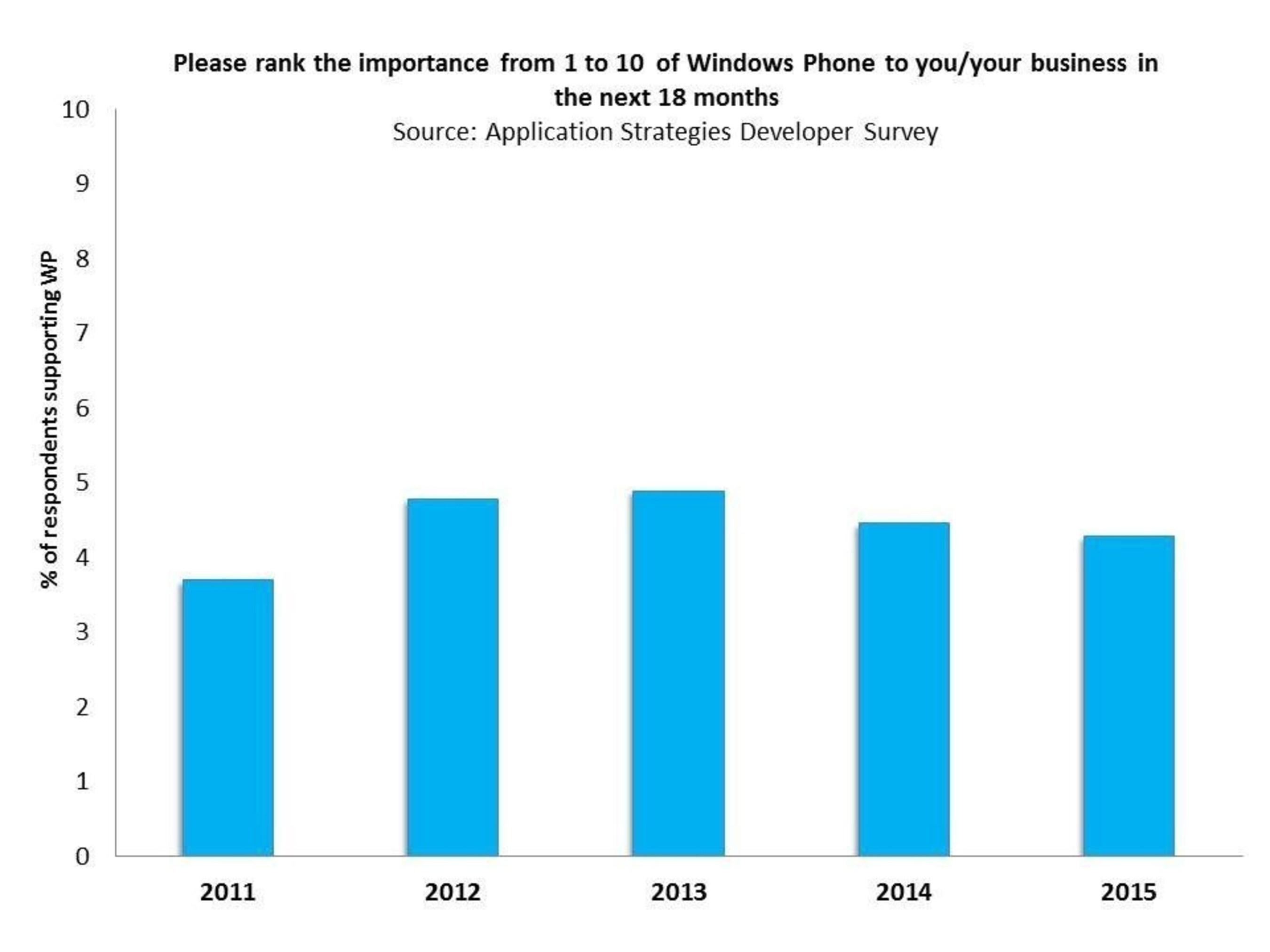 Survey Data Predicts Developers may Declare Windows 10 DOA says Strategy Analytics