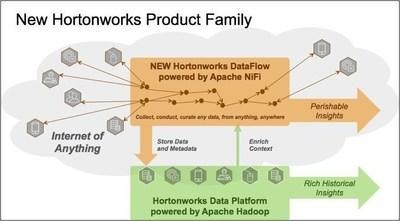 Hortonworks DataFlow complements Hortonworks Data Platform