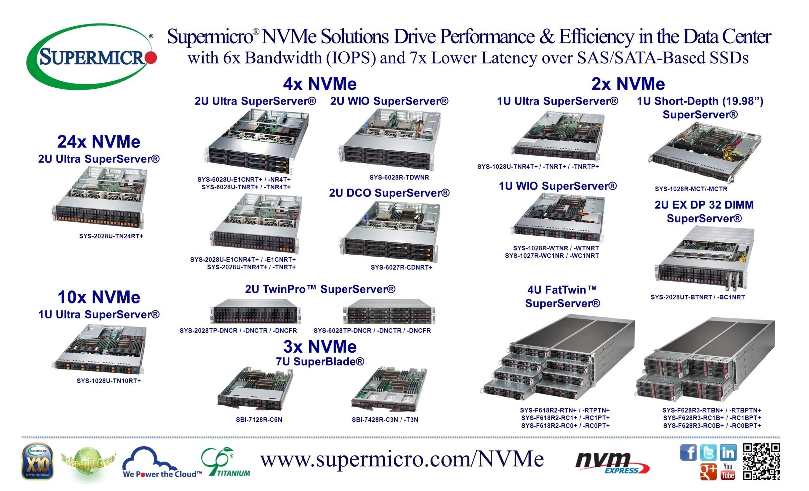 Soluções NVMe (U.2) da Supermicro® geram desempenho e eficiência para o centro de dados com suporte