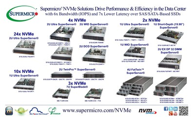 Supermicro(R) NVMe (U.2) Solutions Drive Data Center Performance and Efficiency
