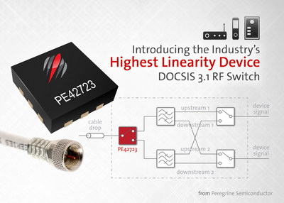 Peregrine Semiconductor's PE42723 RF switch boasts the highest linearity specifications on the market today.
