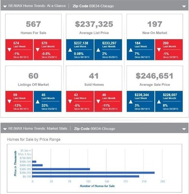 A customized RE/MAX Home Trends Report will provide the latest MLS data for your selected area.