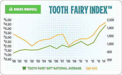The trend in Tooth Fairy giving has tracked with the movement of the Standard & Poor's 500 index in 11 of the past 12 years.