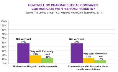 Study Shows Pharmaceutical Information Not Reaching Hispanic Patients.  (PRNewsFoto/The Jeffrey Group)