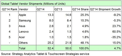 Global Tablet Vendor Shipments (Millions of Units) (PRNewsFoto/Strategy Analytics)