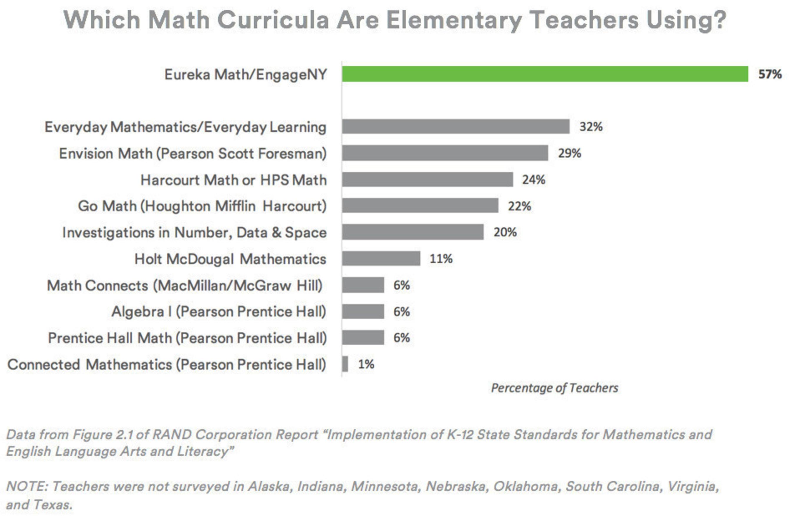 What Math Curricula Are Elementary Teachers Using?
