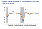 Chemical activity barometer suggests accelerated business activity; notches sixth consecutive gain
