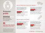 Infographic on Promoter Profile