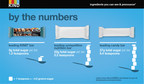 sugar by the numbers