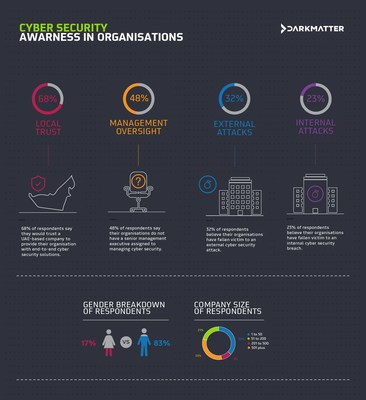 DarkMatter Cyber Security Poll Reveals 48% of Respondents' Organisations Still Lack Key Cyber Security Personnel
