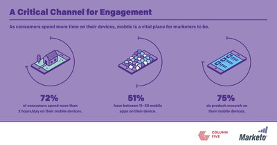 Mobile is a critical channel for marketers to reach and engage their customers.