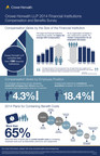Crowe Horwath LLP 2014 Financial Institutions Compensation and Benefits Survey (PRNewsFoto/Crowe Horwath LLP)