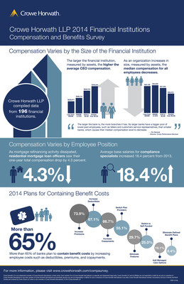 Crowe Horwath LLP 2014 Financial Institutions Compensation and Benefits Survey (PRNewsFoto/Crowe Horwath LLP)