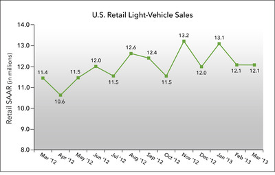 U.S. Retail SAAR; March 2012 to March 2013 (in millions of units).  (PRNewsFoto/J.D. Power and Associates)