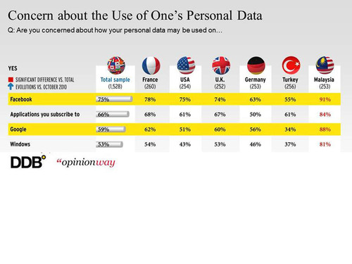 Concern about the Use of One's Personal Data.  (PRNewsFoto/DDB Worldwide)