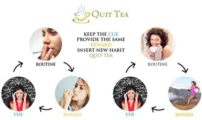 Substitution Strategy for Quitting Smoking