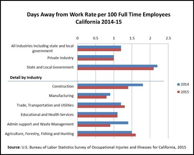 Days Away from Work Rate per 100 Full Time Employees in California, 2014-2015