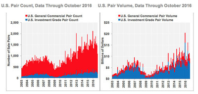 U.S. Pair Count and U.S. Pair Sales Volume, Data through October 2016