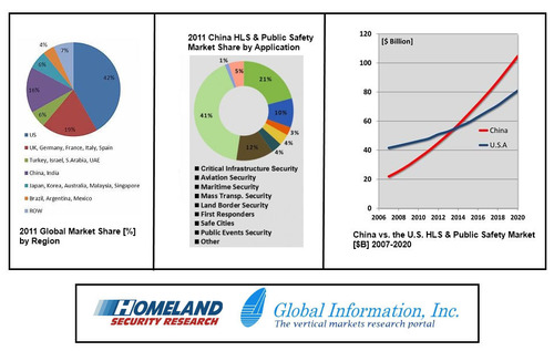 Global Information Inc (GII) -- Global Information Announces End-Of-The-Year Promotion on Homeland Security Market Research Reports.  (PRNewsFoto/Global Information Inc.)