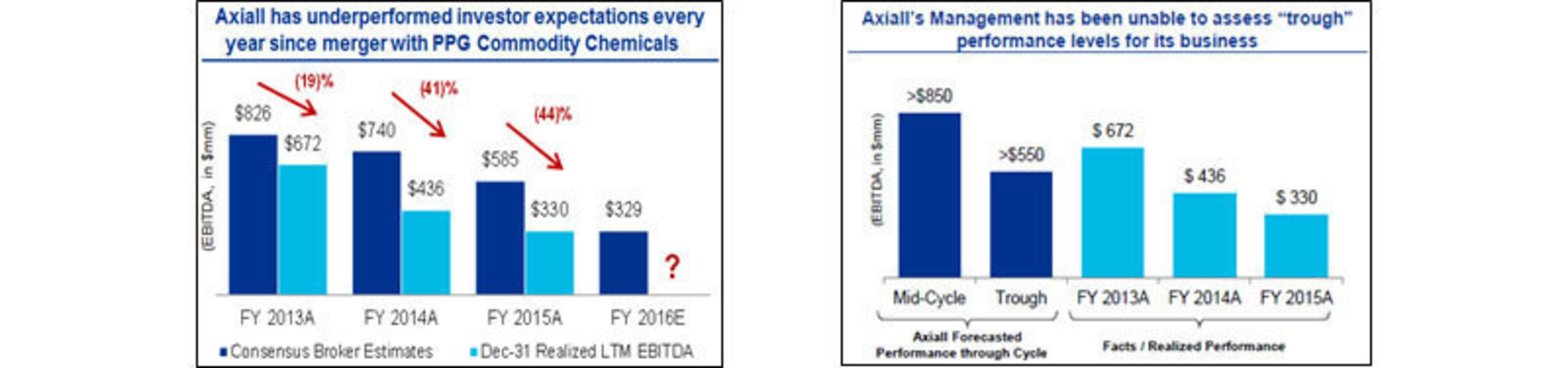 Source: See Westlake Investor Presentation April 25, 2016 (http://westlakeaxiall.acquisitionproposal.com/)