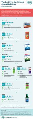 Treato's OTC Cough Medication Ranking