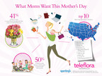 """Infographic: """"What Moms Want This Mother's Day"""" (Teleflora survey conducted by Sperling's BestPlaces on the """"Top 10 Mom-Friendly Cities"""" and Mother's Day gifting trends.)"""